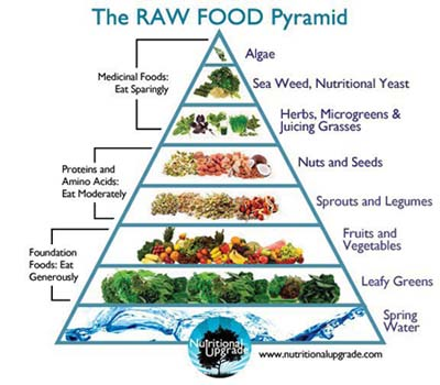raw-food-surova-strava-pyramida